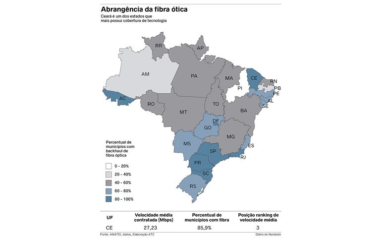 Ceará está entre os três estados com melhor conexão banda larga, velocidade e com mais fibra ótica